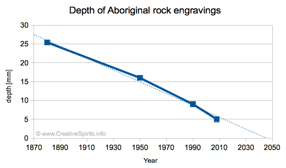The depth of Aboriginal rock engravings is going to be very shallow beyond 2030.
