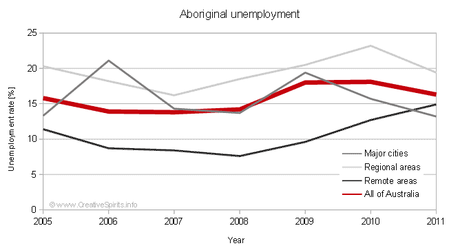 Diagram showing Aboriginal unemployment rates for regional and remote areas, cities and all of Australia.