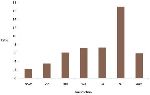 Male Aboriginal to non-Aboriginal ratios of notifications of end-stage renal disease, by state/territory, Australia, 2004-2006