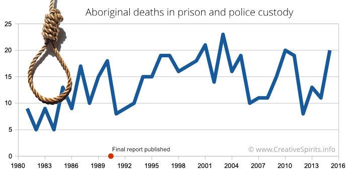 Diagram showing Aboriginal deaths in custody 1980 - 2015.