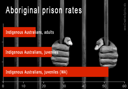 Aboriginal prison rates compared to white people: Adults 16 times, juveniles 24 times (in WA: 52 times).