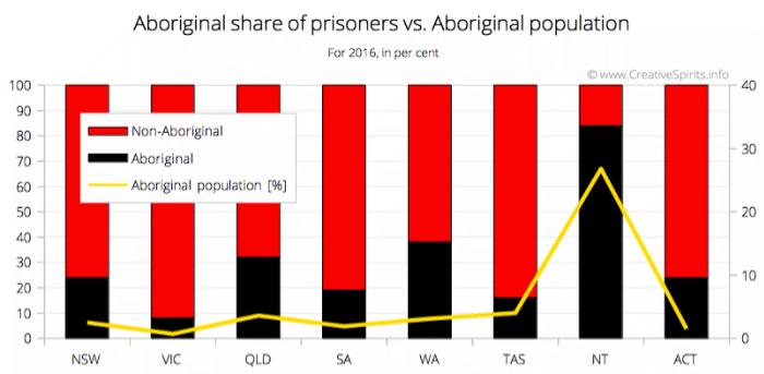 Aboriginal share of prisoners in Australia in 2016
