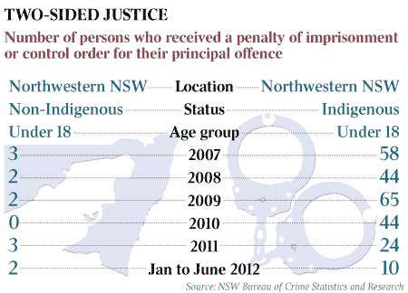 Many more Aboriginal teenagers receive prison penalties than non-Aboriginal teenagers in north-west NSW.