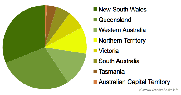 Pie diagram showing where Aboriginal people live in Australia.