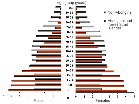 Graph showing how the Aboriginal population has a strong young base and few seniors, while the non-Aboriginal population is pear-shaped.