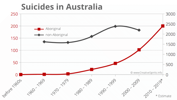 Graph showing the number of Aboriginal suicides skyrocketing while non-Aboriginal suicides have dropped in the last decade.