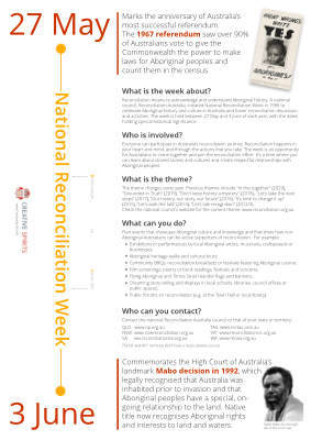 Infographic National Reconciliation Week Thumb