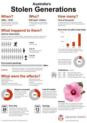 Infographicsinfographic Australias Stolen Generations